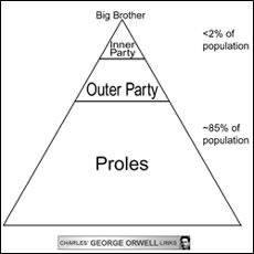 Orwellian Pyramid