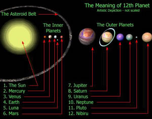 Planet X relative to the other ten planets